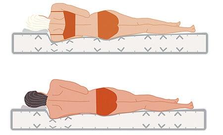 Schama der dormiente Orthoform Matratze mit Male und Female Konzept