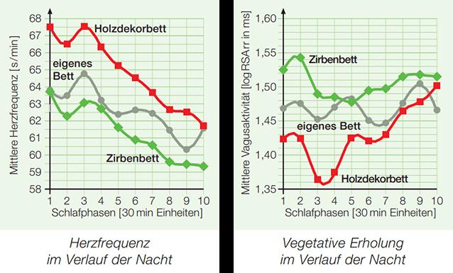 Diagramm mit Nachweis von Zirbenholz-Auswirkung auf den Schlaf