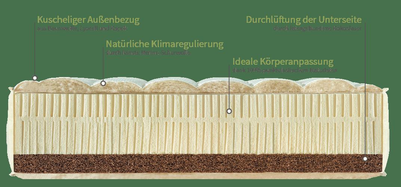 Matratzenaufbau dormiente Wohnmobilmatratze